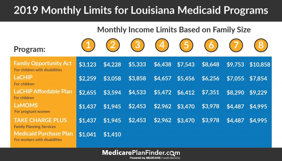 Over A Million Might Lose Healthcare In Louisiana Think504